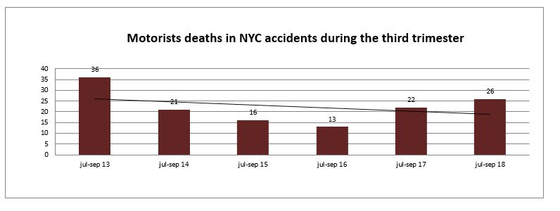 Motorist deaths during the third trimester of 2018