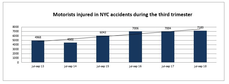 Motorists Injured in crash in New York City third trimester 2018