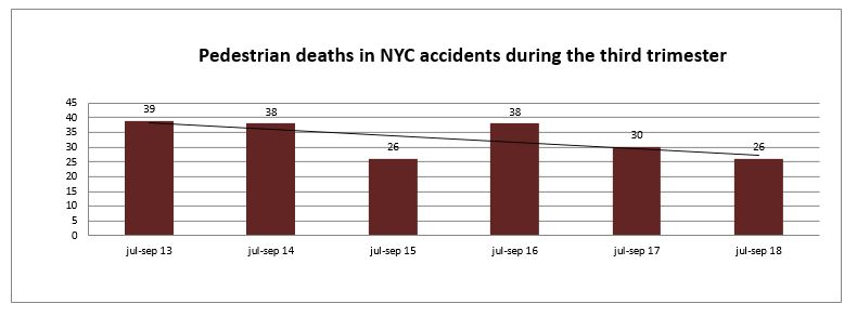 Pedestrian deaths NYC third trimester 2018