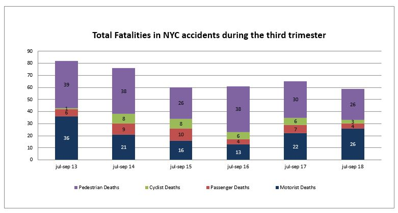 Total traffic fatalities in New York City third trimester 2018