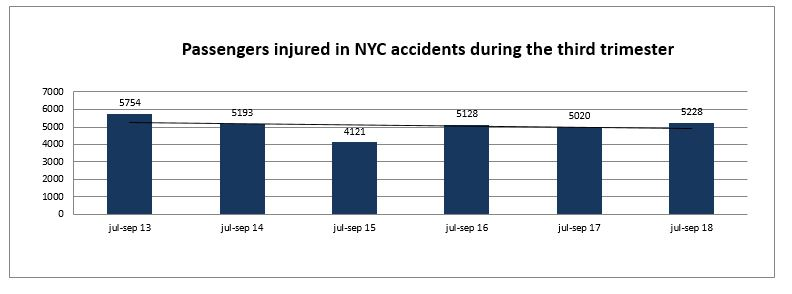 passengers injured NYC third trimester 2018