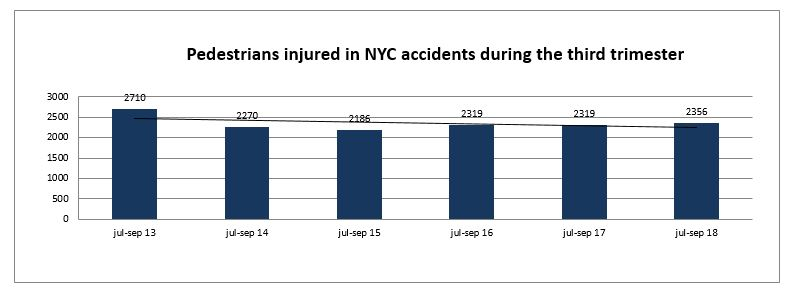 pedestrians injured during the third trimester of 2018 in NYC