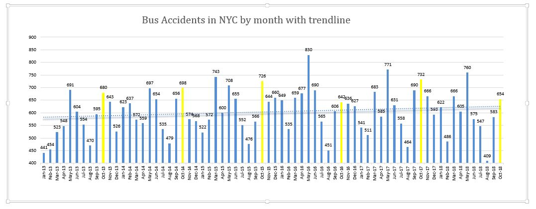 Bus accidents New York October 2018