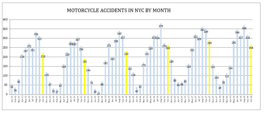 Motocycle Accidents NYC October 2018