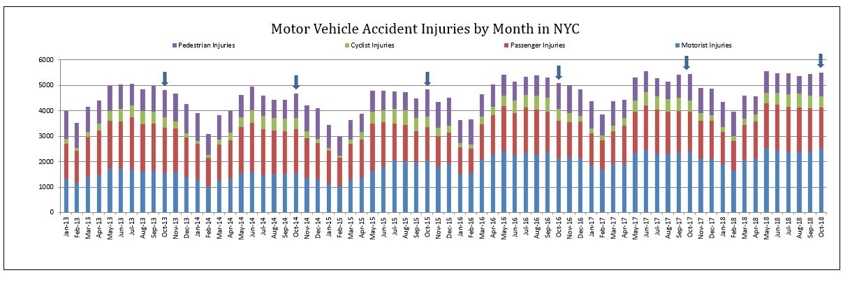 Motor Vehicle Accident Injuries October 2018