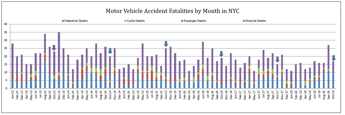 New York Auto Accident fatalities October 2018