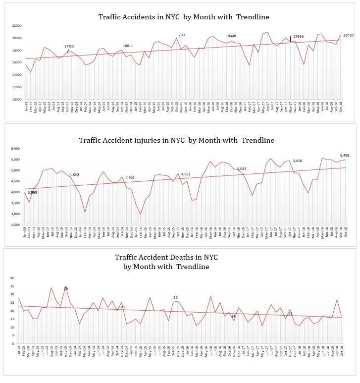 Traffic Accidents Injuries and Deaths NYC October 2018