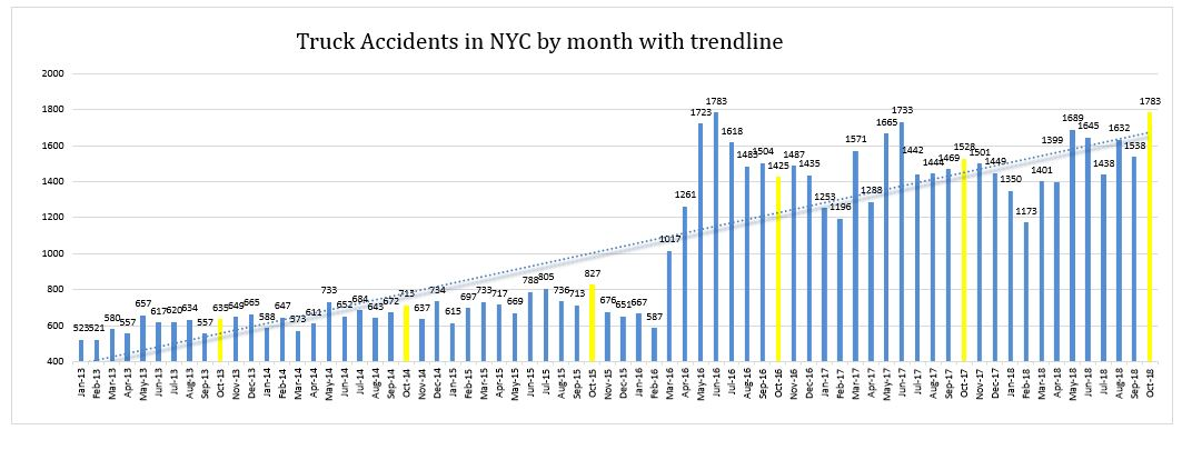 Truck Accidents NYC October 2018