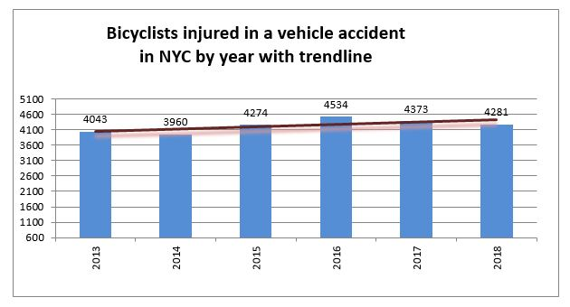 Bicycle accident Injuries in New York in 2018
