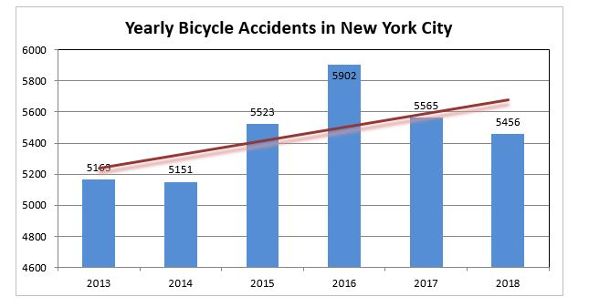 Bicycle accident New York City 2018