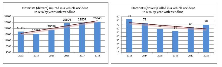 Motorist Injuries and deaths in NYC 2018