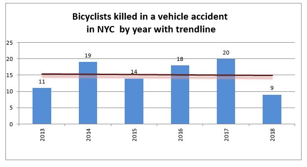 New York Bicycle Accidents 2018