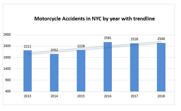 New York Motorcycle Accidents 2018