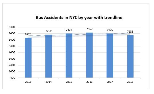 bus accidents NYC 2