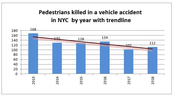 pedestrian deaths NYC 2018