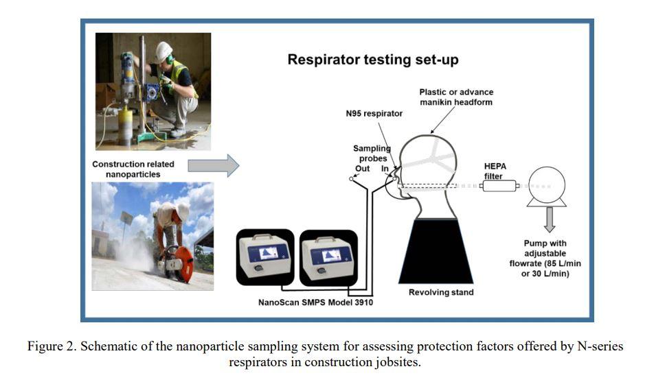 respiratory test set up