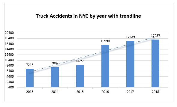 truck accidents in N