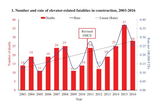 Elevator Accident Deaths in Construction