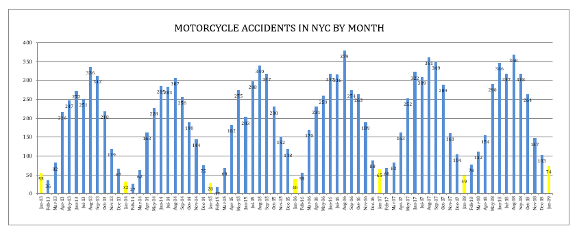 Motorcycle accidents NYC January 2019