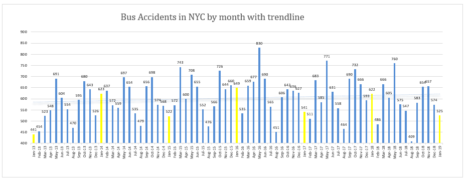 New York Bus Accidents January 2019