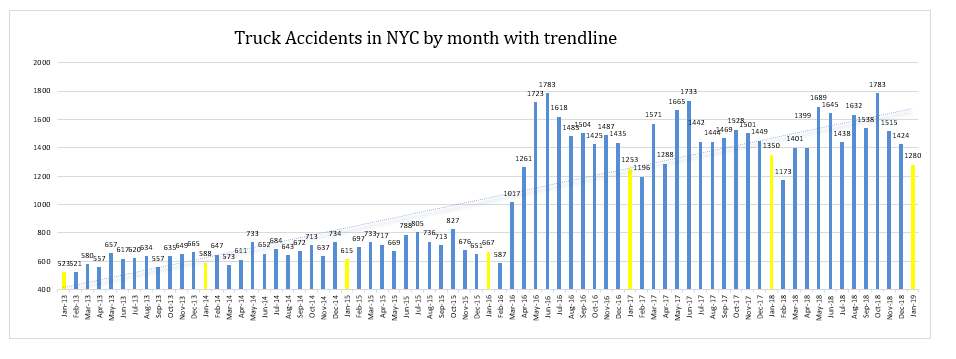 truck accidents NYC January 2019