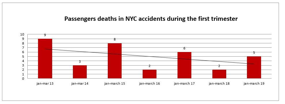 Car passenger deaths NYC first trimester 2019