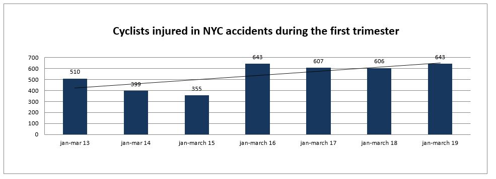 Cyclist Injuries NYC first trimester 2019