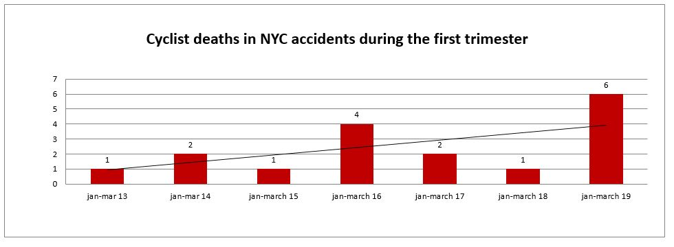 Fatal Bicycle Accidents NYC First Trimester 2019