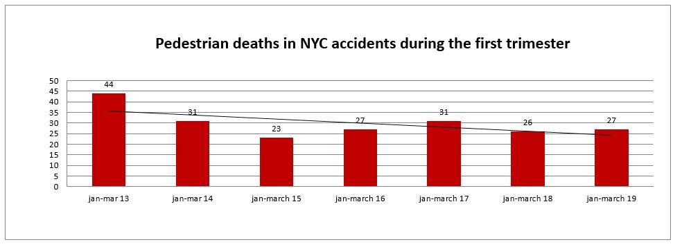 Pedestrians Deaths in New York First Trimester 2019
