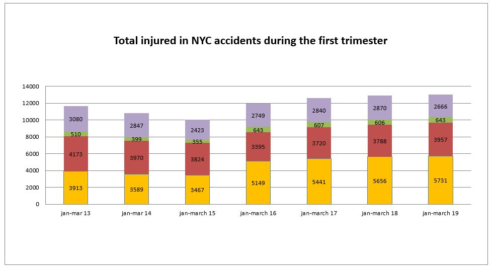 Total Motor Vehicle Accident Injuries NYC First Trimester 2019