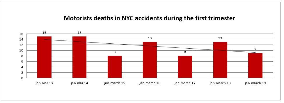 motorist deaths NYC first trimester 2019