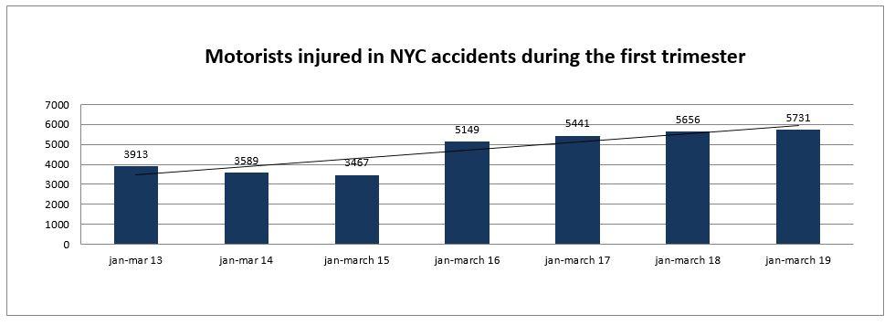 motorist injuries New York first trimester 2019