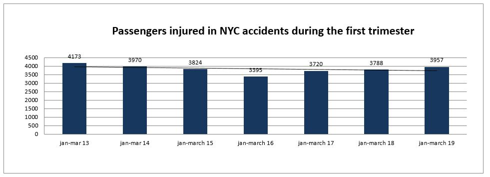 passengers injured in car accidents in New York City first trimester 2019