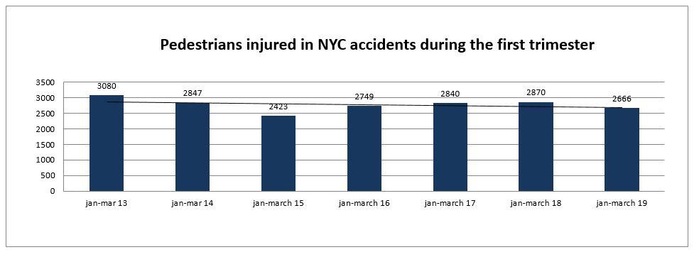 pedestrians injured in New York City trimester 1 2019