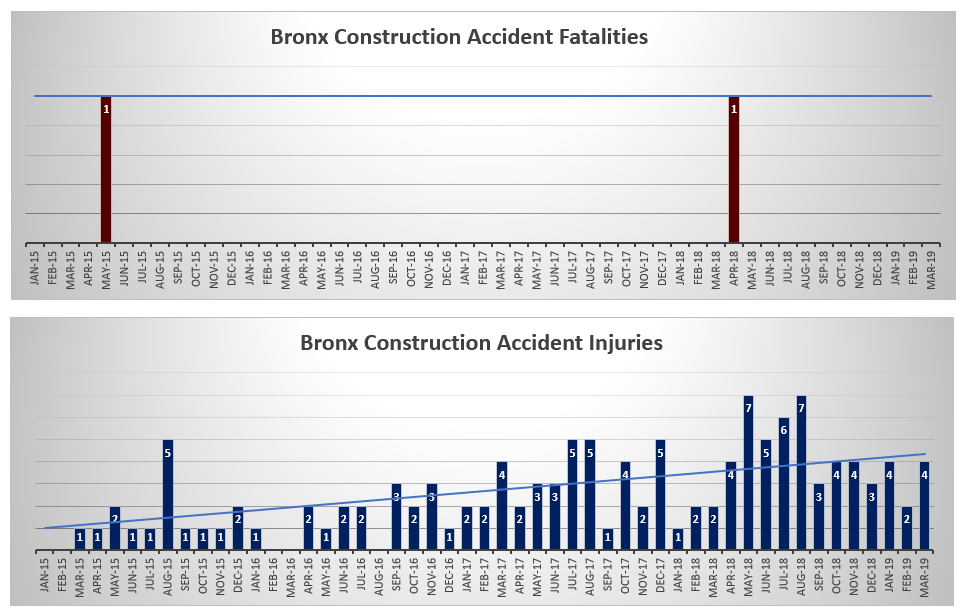 Bronx Construction Accident injuries and deaths