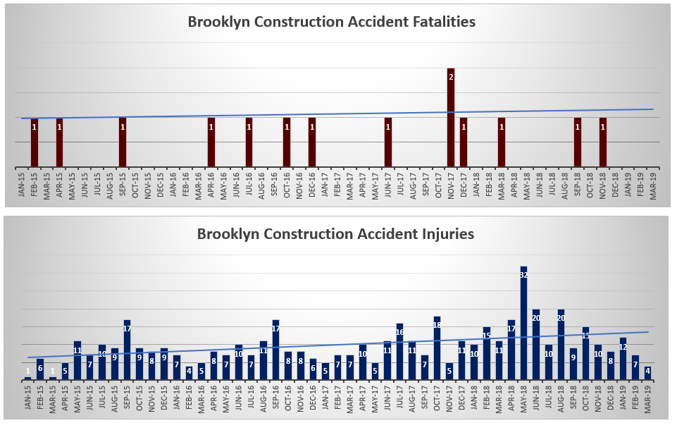 Brooklyn Construction Accident deaths and injuries