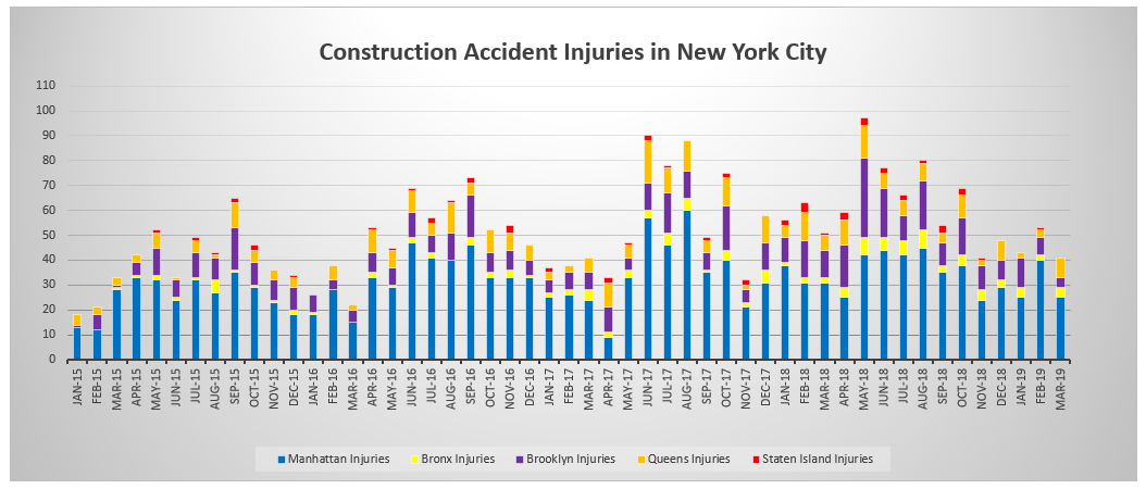 Construction Accident Injuries NYC by boroughs