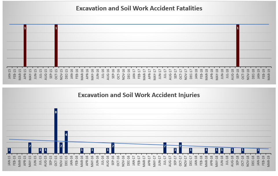 Excavation-and-soil-work-accidents-injuries-and-fatalities-NYC