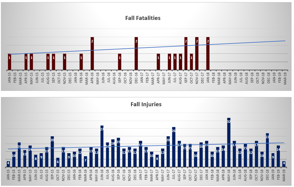 Fall fatalities and injuries in New York City