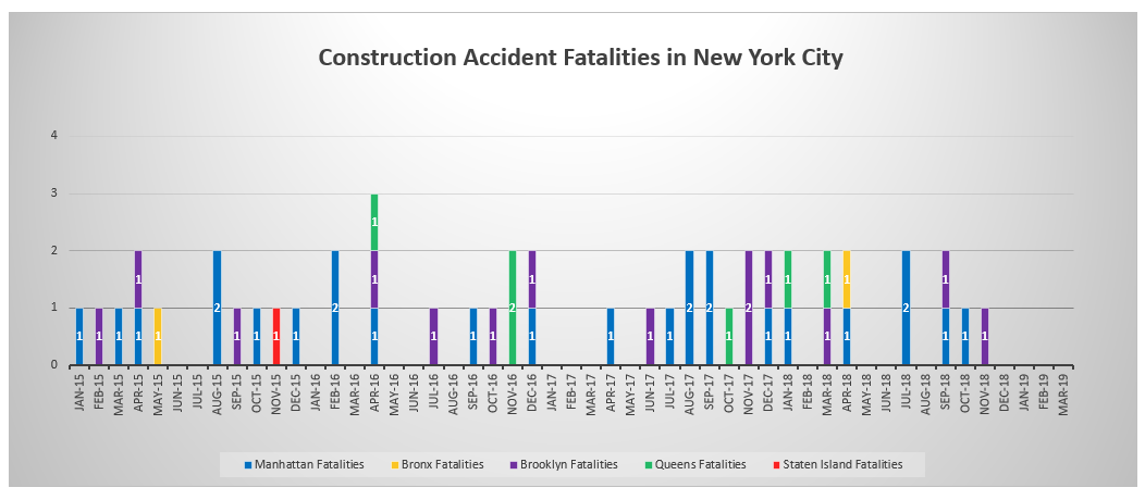 Fatalities in the New York City Construction Industry