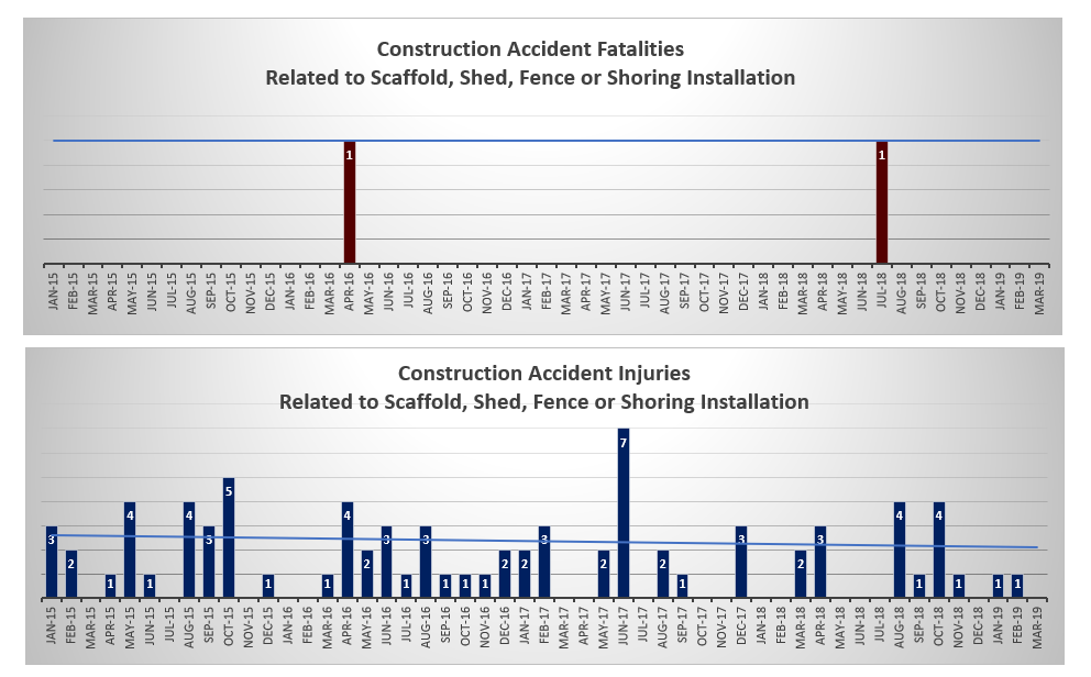Injuries and deaths related to scaffolds and more