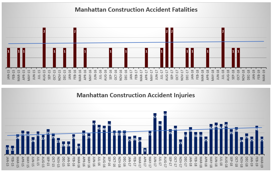Manhattan construction accident injuries and deaths