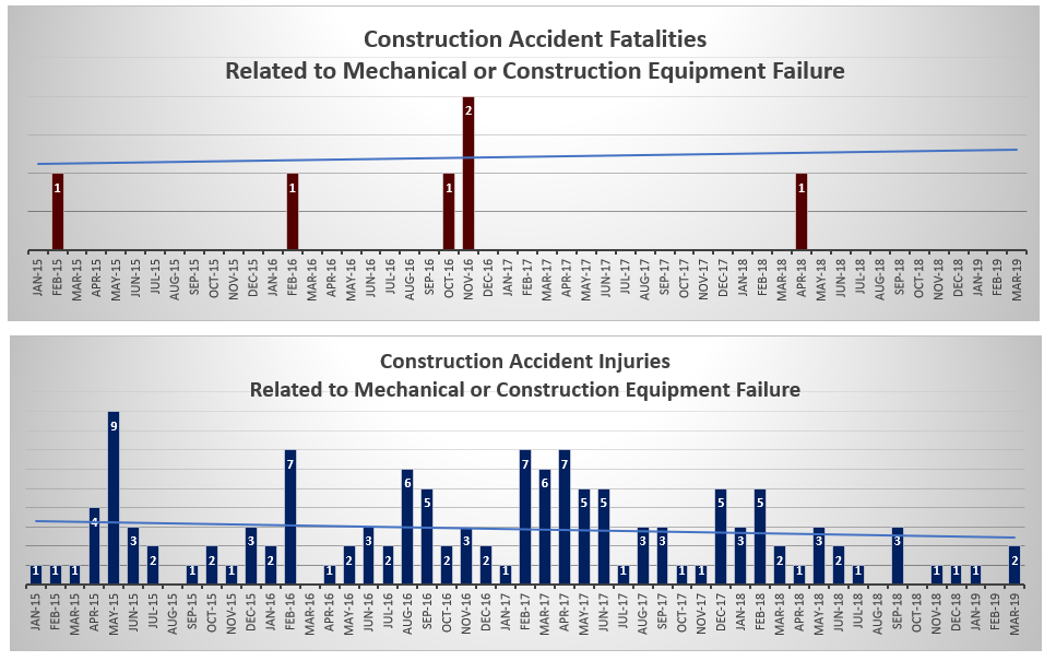 NYC Injuries and deaths related to mechanical or construction equipment failure