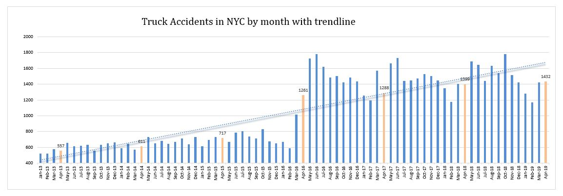NYC Truck Accidents April 2019