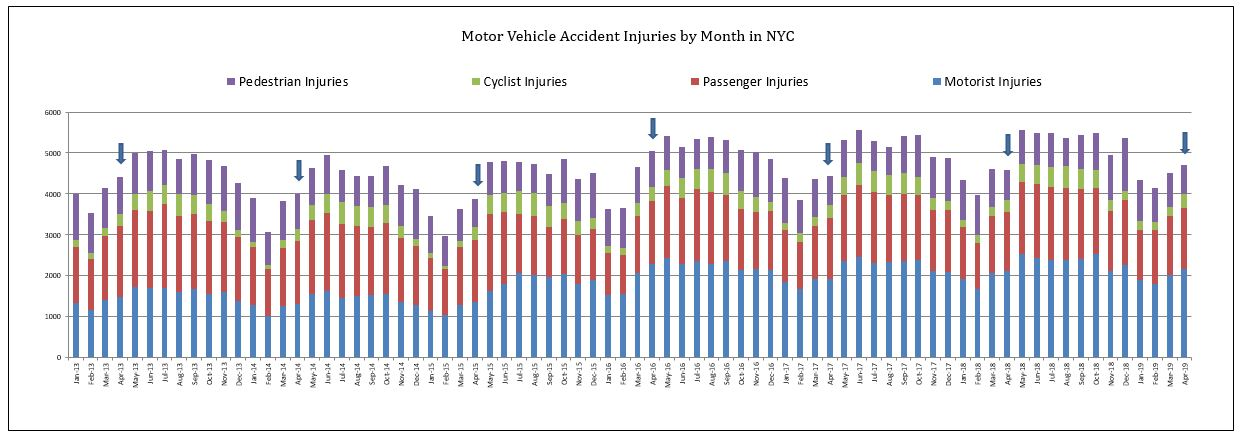 NYC car accident injuries April 2019