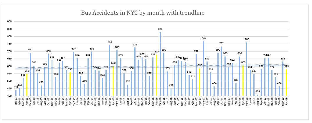 New York Bus Accidents April 2019