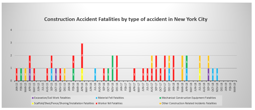 ew York Construction Accident Fatalities by type of accident