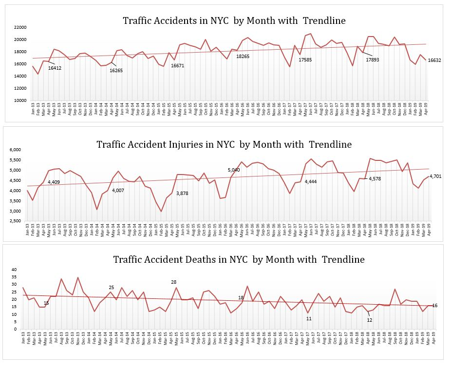 New york traffic accidents injuries and deaths April 2019