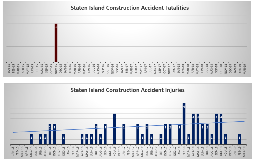 Staten Island construction accident deaths and injuries