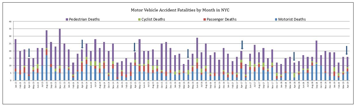 crashes fatalities in New York for April 2019 by category of road users